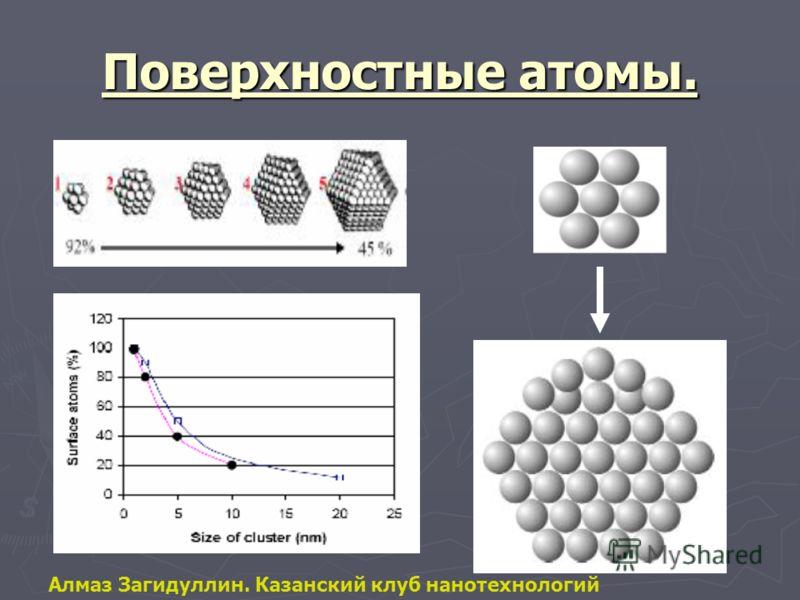Поверхностные атомы. Алмаз Загидуллин. Казанский клуб нанотехнологий