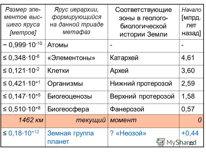 22 Размер эле- ментов выс- шего яруса [метров] Ярус иерархии, формирующийся на данной триаде метафаз Соответствующие эоны в геолого- биологической истории Земли Начало [млрд. лет назад] ~ 0,99910 -10 Атомы-- 0,34810 -6 «Элементоны»Катархей4,61 0,1211