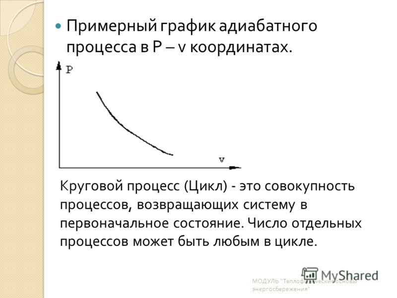 Примерный график адиабатного процесса в P – v координатах. МОДУЛЬ