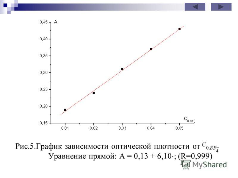 Рис.5.График зависимости оптической плотности от Уравнение прямой: А = 0,13 + 6,10 ; (R=0,999)