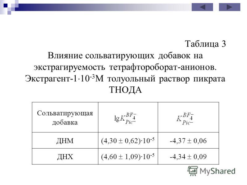 Таблица 3 Влияние сольватирующих добавок на экстрагируемость тетрафтороборат-анионов. Экстрагент-1 10 -3 М толуольный раствор пикрата ТНОДА Сольватирующая добавка ДНМ (4,30 0,62)10 -5 -4,37 0,06 ДНХ (4,60 1,09)10 -5 -4,34 0,09