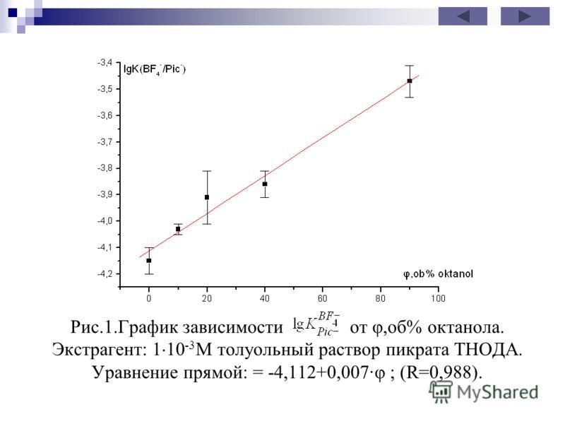 Рис.1.График зависимости от φ,об% октанола. Экстрагент: 1 10 -3 М толуольный раствор пикрата ТНОДА. Уравнение прямой: = -4,112+0,007·φ ; (R=0,988).