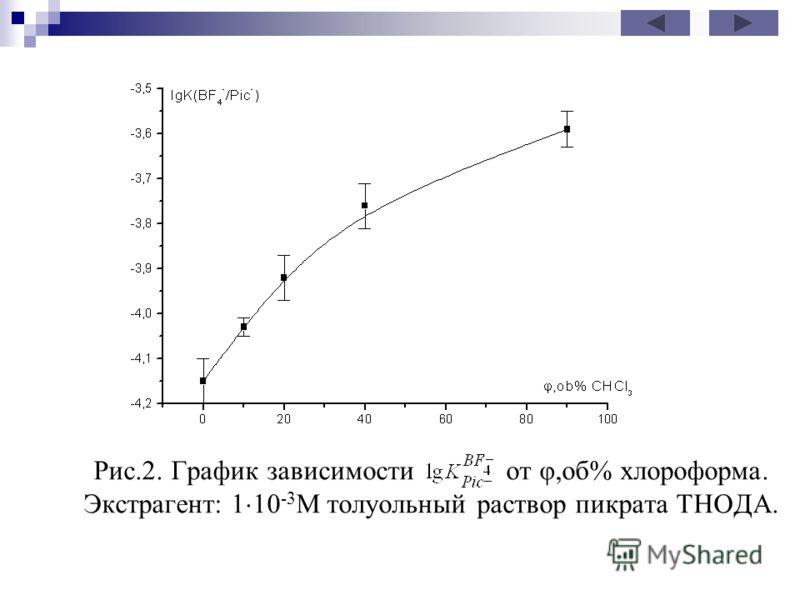 Рис.2. График зависимости от φ,об% хлороформа. Экстрагент: 1 10 -3 М толуольный раствор пикрата ТНОДА.