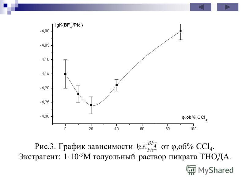 Рис.3. График зависимости от φ,об% ССl 4. Экстрагент: 1 10 -3 М толуольный раствор пикрата ТНОДА.