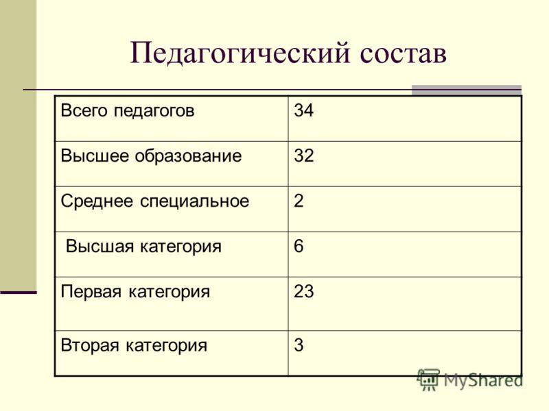 Педагогический состав Всего педагогов34 Высшее образование32 Среднее специальное2 Высшая категория6 Первая категория23 Вторая категория3
