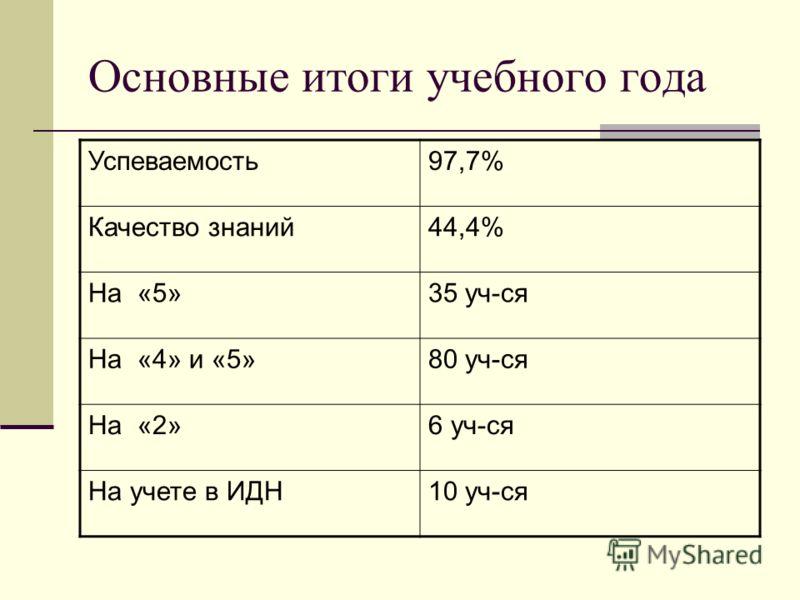 Основные итоги учебного года Успеваемость97,7% Качество знаний44,4% На «5»35 уч-ся На «4» и «5»80 уч-ся На «2»6 уч-ся На учете в ИДН10 уч-ся