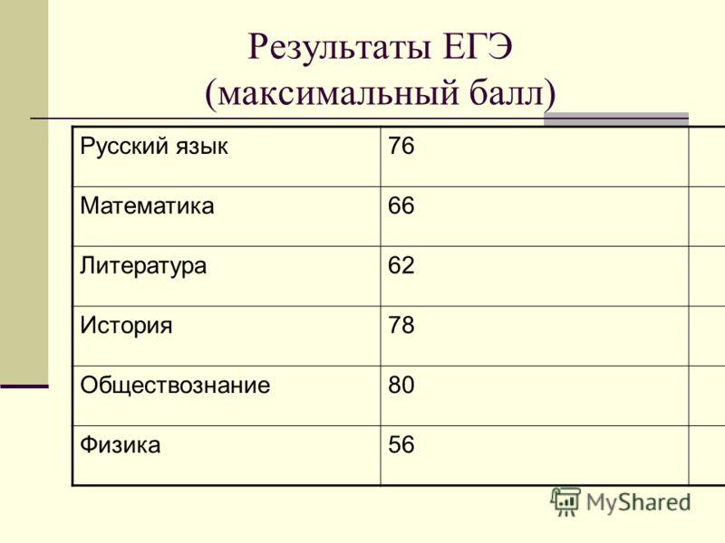Результаты ЕГЭ (максимальный балл) Русский язык76 Математика66 Литература62 История78 Обществознание80 Физика56