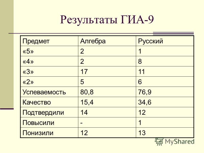 Результаты ГИА-9 ПредметАлгебраРусский «5»21 «4»28 «3»1711 «2»56 Успеваемость80,876,9 Качество15,434,6 Подтвердили1412 Повысили-1 Понизили1213