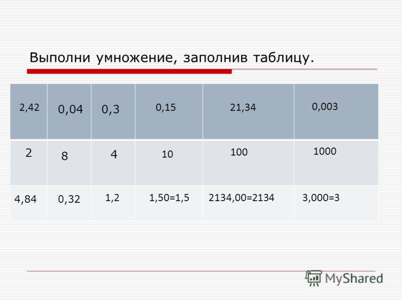 Выполни умножение, заполнив таблицу. 2,42 2 8 0,040,3 4 4,840,32 1,2 0,15 10 1,50=1,5 21,34 100 2134,00=2134 0,003 1000 3,000=3