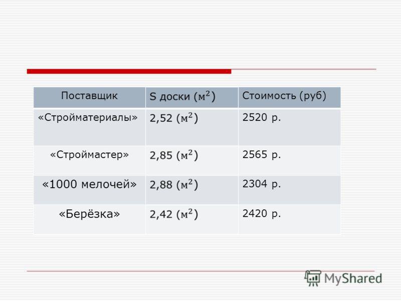 ПоставщикСтоимость (руб) «Стройматериалы»2520 р. «Строймастер»2565 р. «1000 мелочей» 2304 р. «Берёзка» 2420 р.