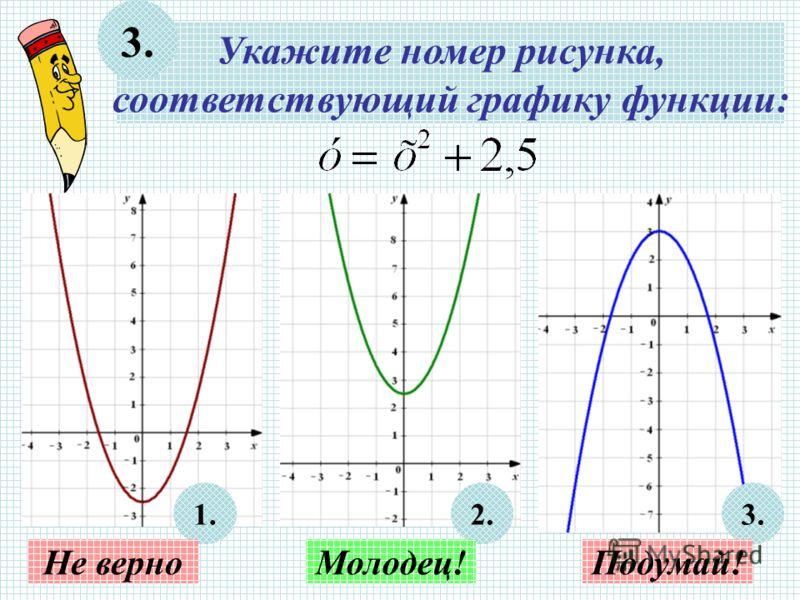 Укажите номер рисунка, соответствующий графику функции: 3. 1.2.3. Не верноМолодец!Подумай!