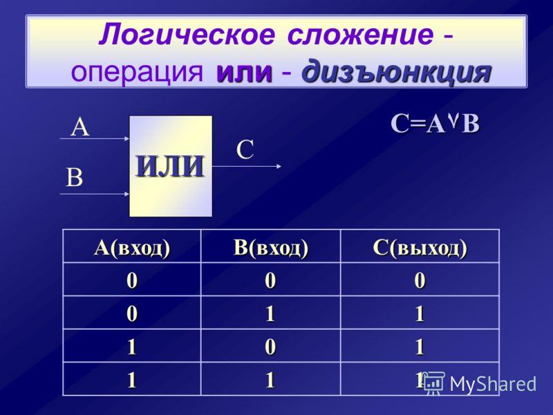 илидизъюнкция Логическое сложение - операция или - дизъюнкция ИЛИ А В С C=A۷B А(вход)В(вход)С(выход)000 011 101 111