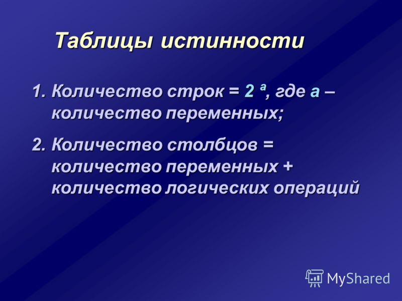 Таблицы истинности 1.Количество строк = 2 ª, где а – количество переменных; 2.Количество столбцов = количество переменных + количество логических операций