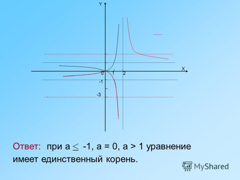 02 -3 X Y 1 Ответ: при а -1, а = 0, a > 1 уравнение имеет единственный корень.