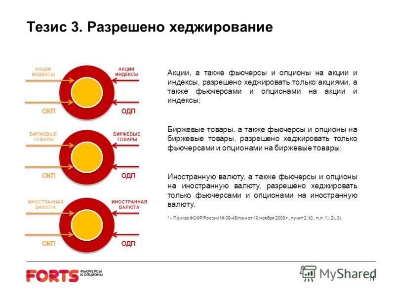 Тезис 3. Разрешено хеджирование 11 Акции, а также фьючерсы и опционы на акции и индексы, разрешено хеджировать только акциями, а также фьючерсами и опционами на акции и индексы; Биржевые товары, а также фьючерсы и опционы на биржевые товары, разрешен