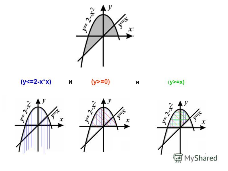 (y =0) и (y>=x)