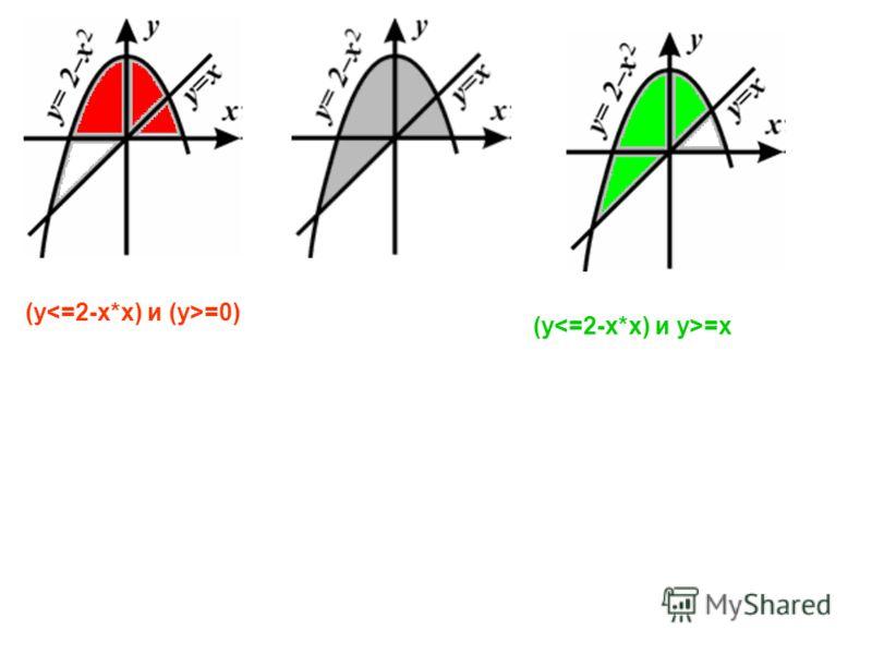 (y =0) (y =x