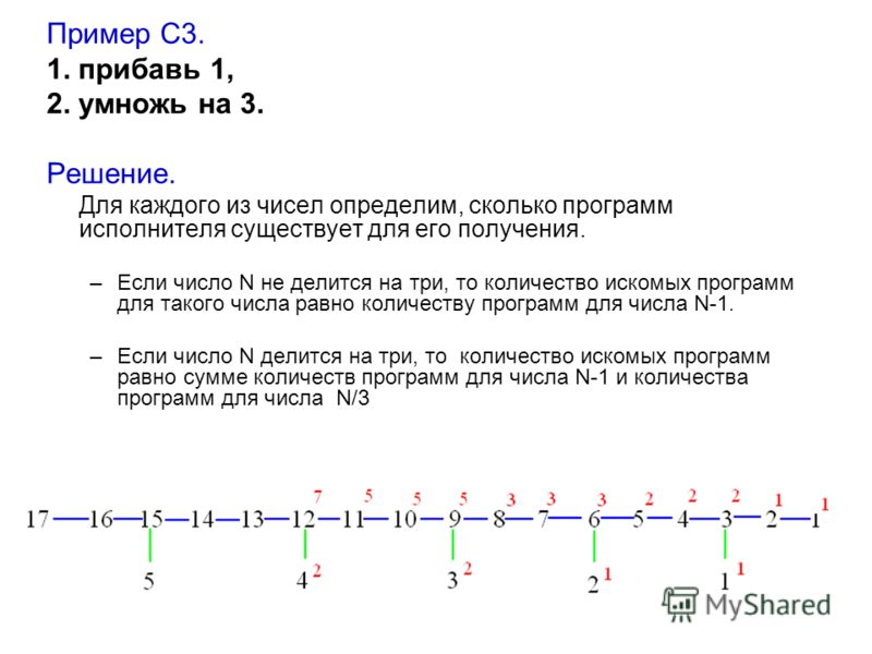 Пример С3. 1. прибавь 1, 2. умножь на 3. Решение. Для каждого из чисел определим, сколько программ исполнителя существует для его получения. –Если число N не делится на три, то количество искомых программ для такого числа равно количеству программ дл