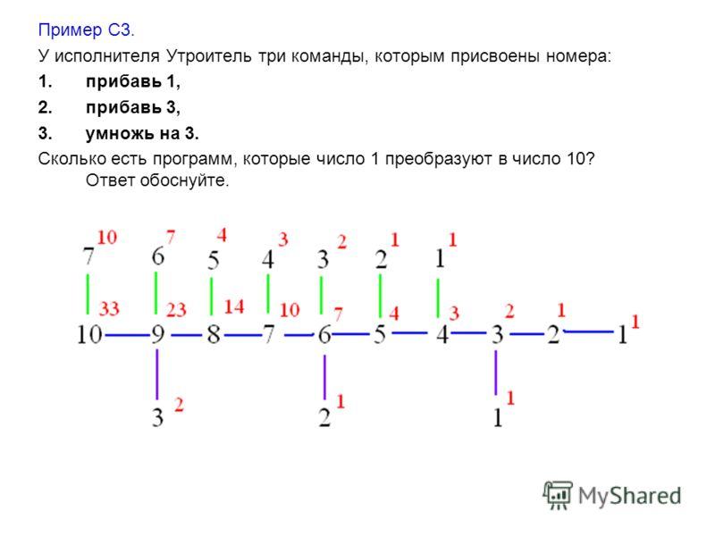Пример С3. У исполнителя Утроитель три команды, которым присвоены номера: 1.прибавь 1, 2.прибавь 3, 3.умножь на 3. Сколько есть программ, которые число 1 преобразуют в число 10? Ответ обоснуйте.