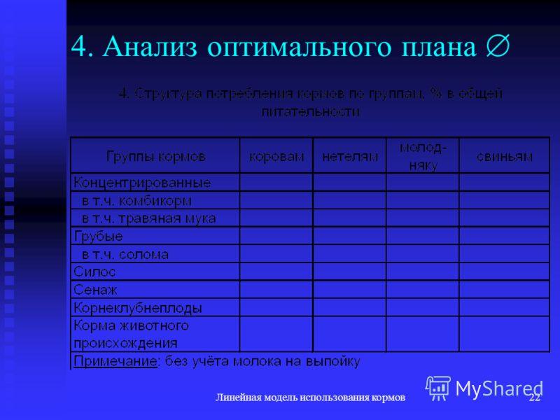 Линейная модель использования кормов22 4. Анализ оптимального плана