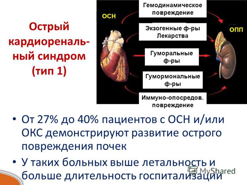 Острый кардиореналь- ный синдром (тип 1) От 27% до 40% пациентов с ОСН и/или ОКС демонстрируют развитие острого повреждения почек У таких больных выше летальность и больше длительность госпитализации Гемодинамическое повреждение Экзогенные ф-ры Лекар