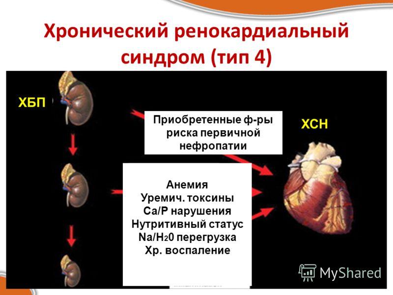Хронический ренокардиальный синдром (тип 4) ХБП ХСН Приобретенные ф-ры риска первичной нефропатии Анемия Уремич. токсины Са/P нарушения Нутритивный статус Na/H 2 0 перегрузка Хр. воспаление