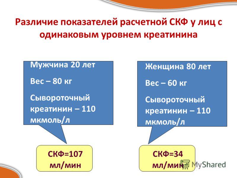 Различие показателей расчетной СКФ у лиц с одинаковым уровнем креатинина Мужчина 20 лет Вес – 80 кг Сывороточный креатинин – 110 мкмоль/л Женщина 80 лет Вес – 60 кг Сывороточный креатинин – 110 мкмоль/л СКФ=107 мл/мин СКФ=34 мл/мин