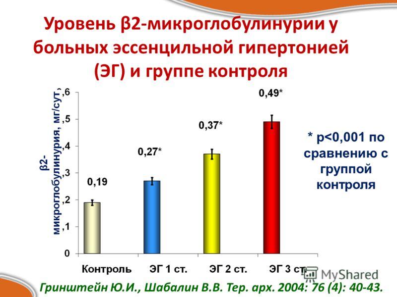 Уровень β2-микроглобулинурии у больных эссенцильной гипертонией (ЭГ) и группе контроля * р