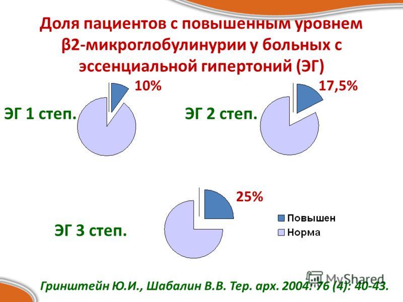 Доля пациентов с повышенным уровнем β2-микроглобулинурии у больных с эссенциальной гипертоний (ЭГ) ЭГ 1 степ.ЭГ 2 степ. ЭГ 3 степ. 10%17,5% 25% Гринштейн Ю.И., Шабалин В.В. Тер. арх. 2004: 76 (4): 40-43.