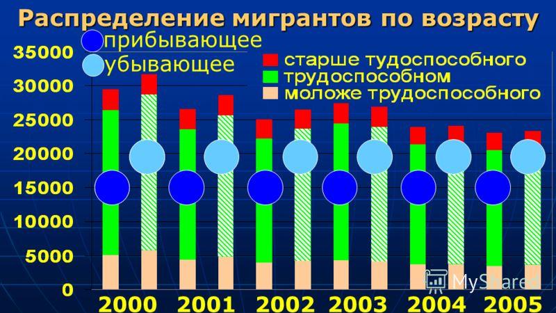 Распределение мигрантов по возрасту 200020012002200320042005 1 2 прибывающее убывающее
