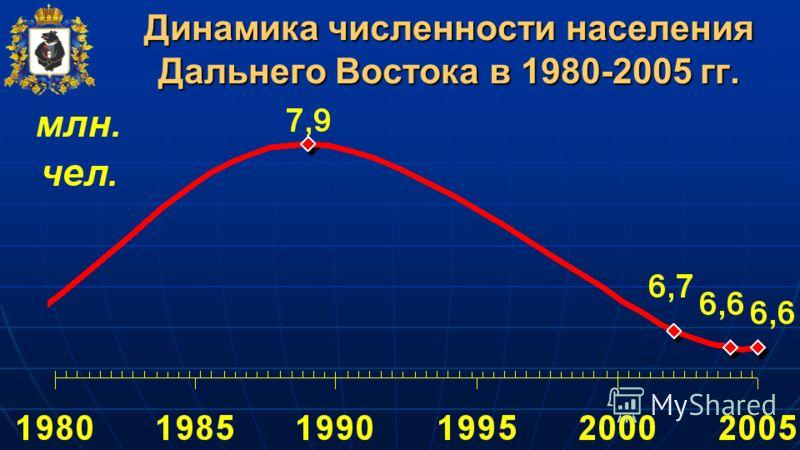 Динамика численности населения Дальнего Востока в 1980-2005 гг.