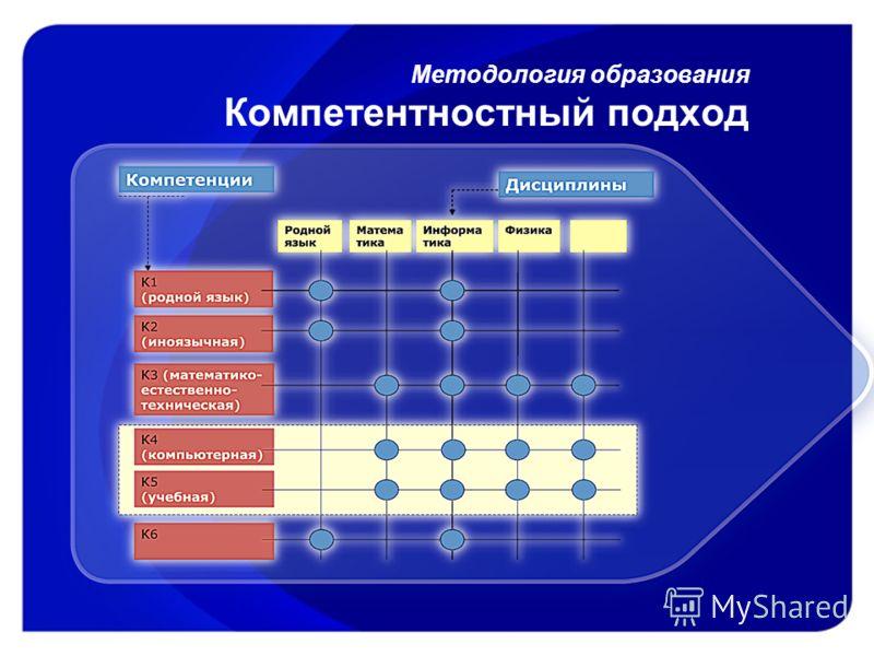 Методология образования Компетентностный подход