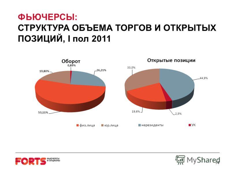 14 ФЬЮЧЕРСЫ: СТРУКТУРА ОБЪЕМА ТОРГОВ И ОТКРЫТЫХ ПОЗИЦИЙ, I пол 2011