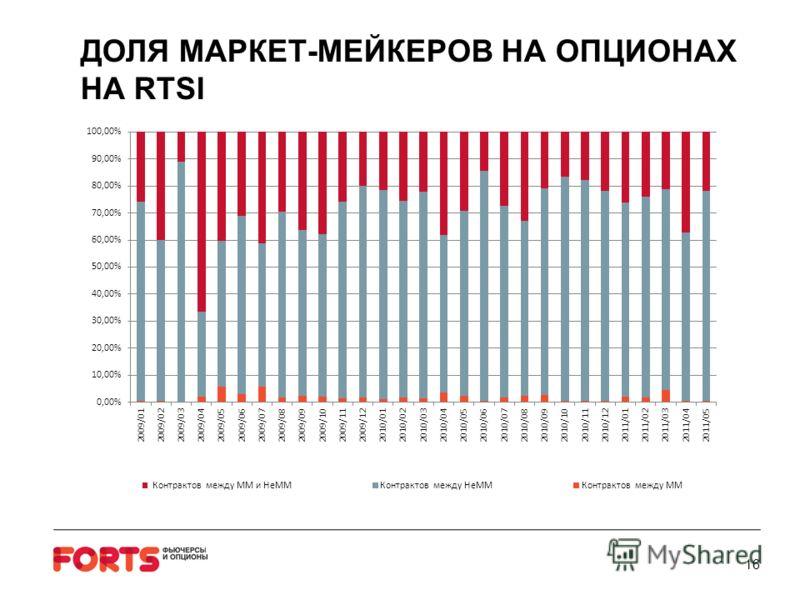 16 ДОЛЯ МАРКЕТ-МЕЙКЕРОВ НА ОПЦИОНАХ НА RTSI