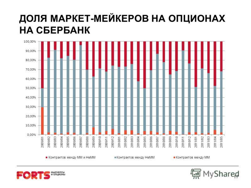 17 ДОЛЯ МАРКЕТ-МЕЙКЕРОВ НА ОПЦИОНАХ НА СБЕРБАНК
