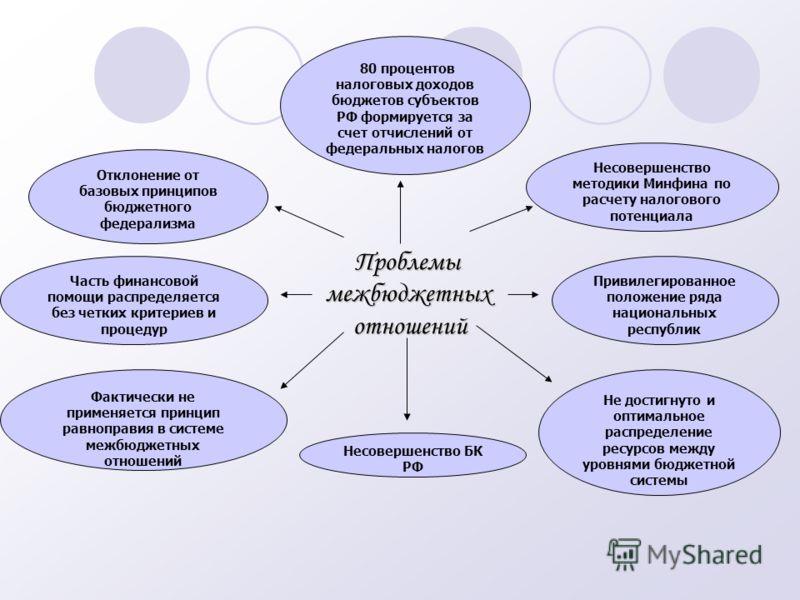 доходов бюджетов субъектов