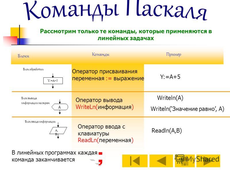 Y:=A+5 А, В Блок ввода информации Блок обработки Команды Блоки Рассмотрим только те команды, которые применяются в линейных задачах Блок вывода информации на экран А Пример Оператор присваивания переменная := выражение Y:=A+5 Оператор вывода WriteLn(