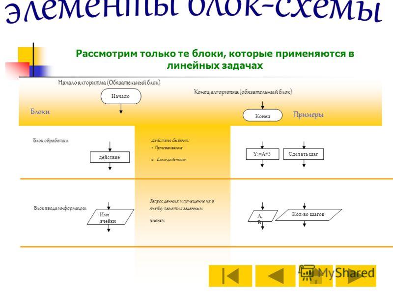 Начало Конец действие Y:=A+5Сделать шаг Имя ячейки А, В Кол-во шагов Блок ввода информации Блок обработки Начало алгоритма (Обязательный блок) Конец алгоритма (обязательный блок) Примеры Действия бывают: 1. Присваивание 2.. Само действие Запрос данны