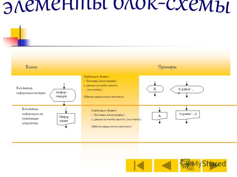Блок вывода информации на экран Примеры Информация бывает: 1. Текстовая (в апострофах); 2. Данные из ячейки памяти (имя ячейки) Объекты разделяются запятыми Инфор- маиция А А равно, А Блоки Инфор- мация А А равно, А Блок вывода информации на печатающ