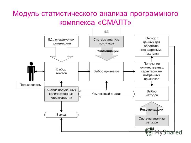 Модуль статистического анализа программного комплекса «СМАЛТ»