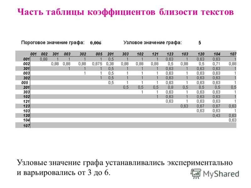 Часть таблицы коэффициентов близости текстов Узловые значение графа устанавливались экспериментально и варьировались от 3 до 6.