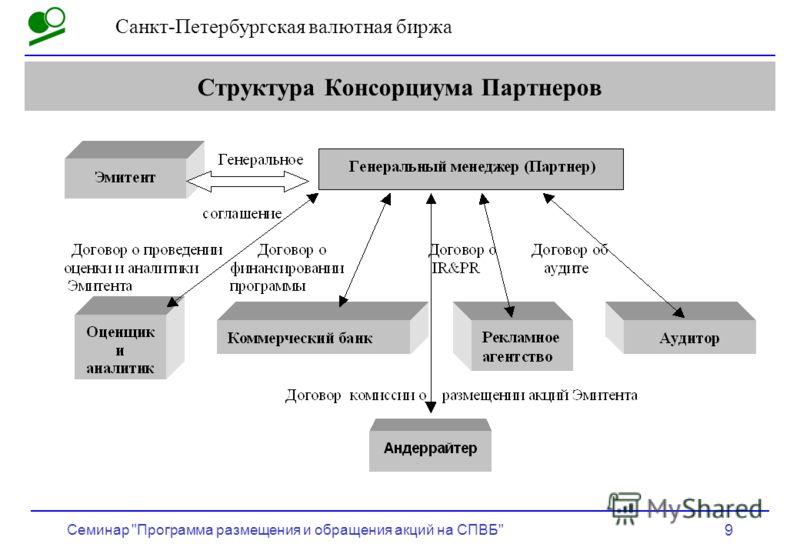 Санкт-Петербургская валютная биржа Семинар Программа размещения и обращения акций на СПВБ 9 Структура Консорциума Партнеров