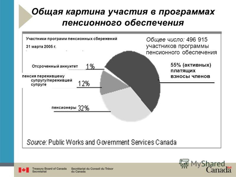 Прочие положения Соглашения о перечислении пенсий Получатели пенсий могут перечислять пенсионные кредиты, путем заключения соглашений о перечислении пенсии между правительством и имеющими на это право работодателями. Правительство заключает соглашени