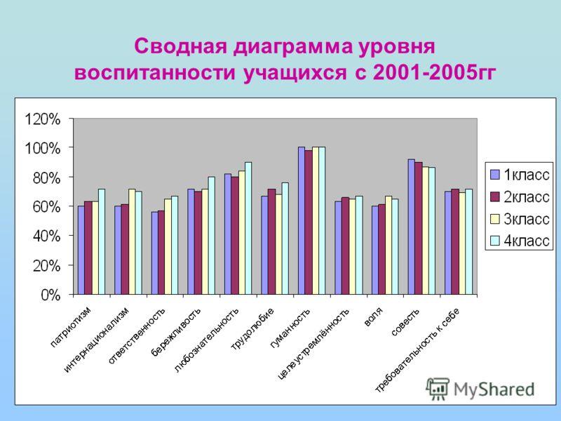 Сводная диаграмма уровня воспитанности учащихся с 2001-2005гг