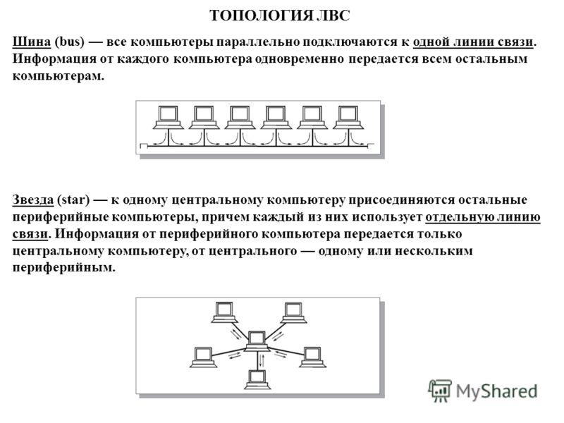 ТОПОЛОГИЯ ЛВС Шина (bus) все компьютеры параллельно подключаются к одной линии связи. Информация от каждого компьютера одновременно передается всем остальным компьютерам. Звезда (star) к одному центральному компьютеру присоединяются остальные перифер