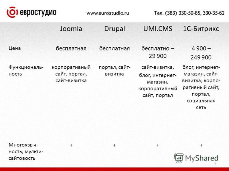 JoomlaDrupalUMI.CMS1С-Битрикс Цена бесплатная бесплатно – 29 900 4 900 – 249 900 Функциональ- ность корпоративный сайт, портал, сайт-визитка портал, сайт- визитка сайт-визитка, блог, интернет- магазин, корпоративный сайт, портал блог, интернет- магаз