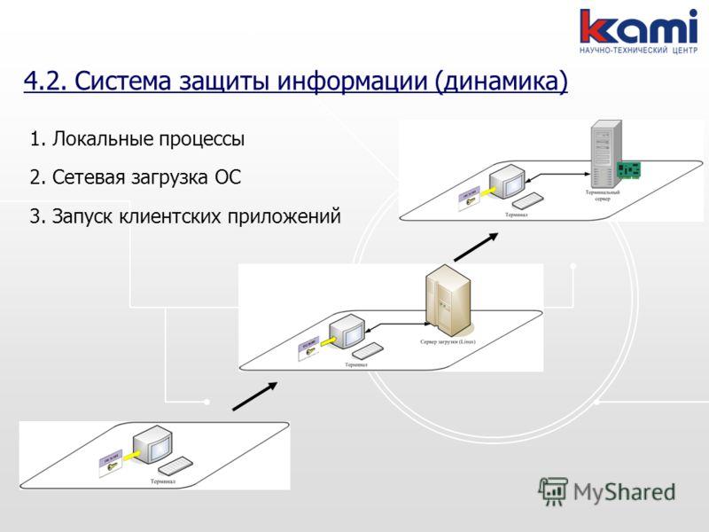 4.2. Система защиты информации (динамика) 1. Локальные процессы 2. Сетевая загрузка ОС 3. Запуск клиентских приложений