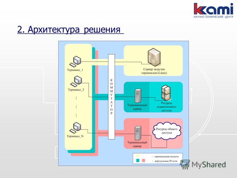 2. Архитектура решения