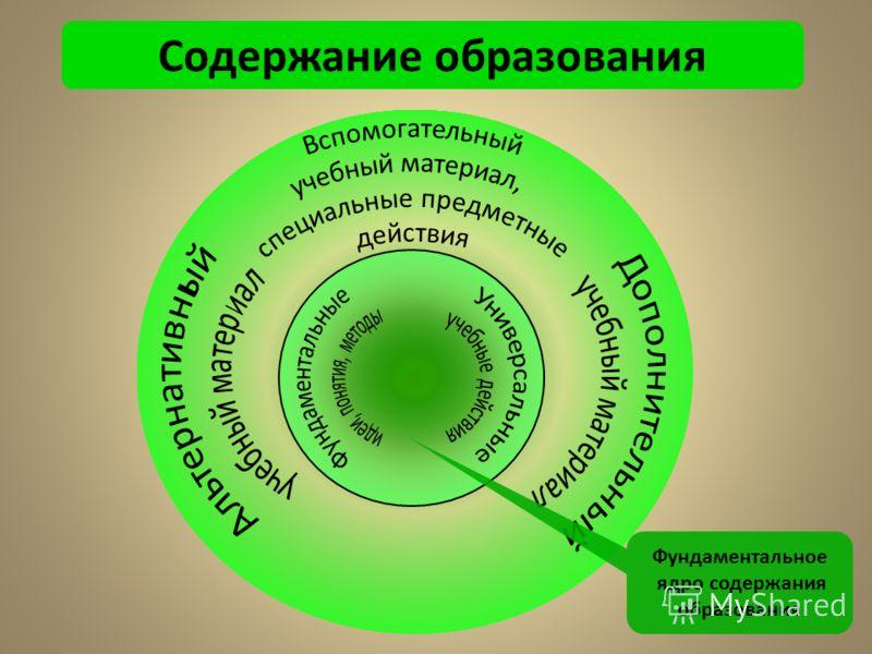 Содержание образования Фундаментальное ядро содержания образования