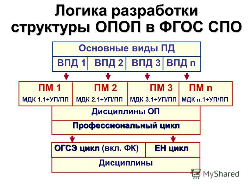 Основные виды ПД Логика разработки структуры ОПОП в ФГОС СПО ВПД 1 ВПД 2 ВПД 3 ВПД n ПМ 1 ПМ 2 ПМ 3 ПМ n МДК 1.1+УП/ПП МДК 2.1+УП/ПП МДК 3.1+УП/ПП МДК n.1+УП/ПП Профессиональный цикл Дисциплины ОП ОГСЭ циклЕН цикл ОГСЭ цикл (вкл. ФК) ЕН цикл Дисципли